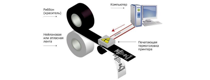 Принцип использования термотрансферной бумаги.jpg